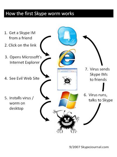 Die Funktionsweise des schadhaften Skype-Wurms